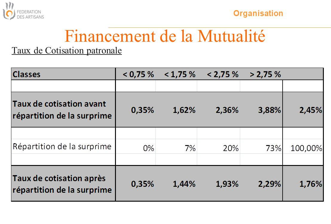 Taux de Cotisation patronale Financement de la Mutualité Organisation
