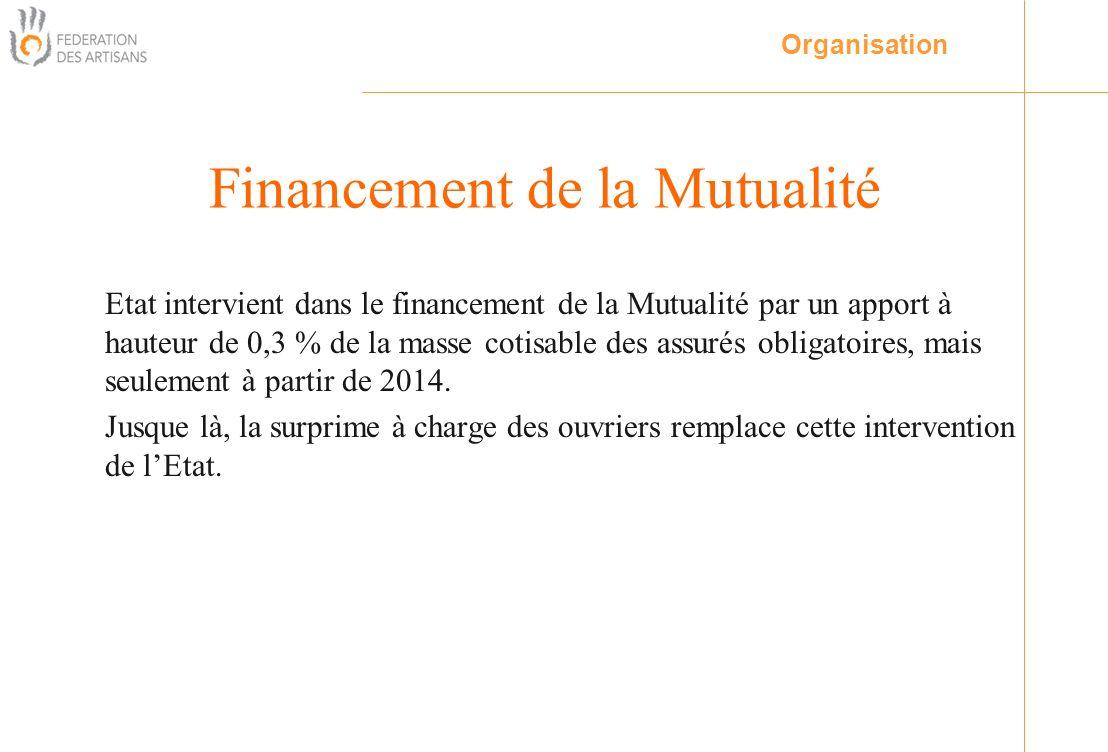 Etat intervient dans le financement de la Mutualité par un apport à hauteur de 0,3 % de la masse cotisable des assurés obligatoires, mais seulement à