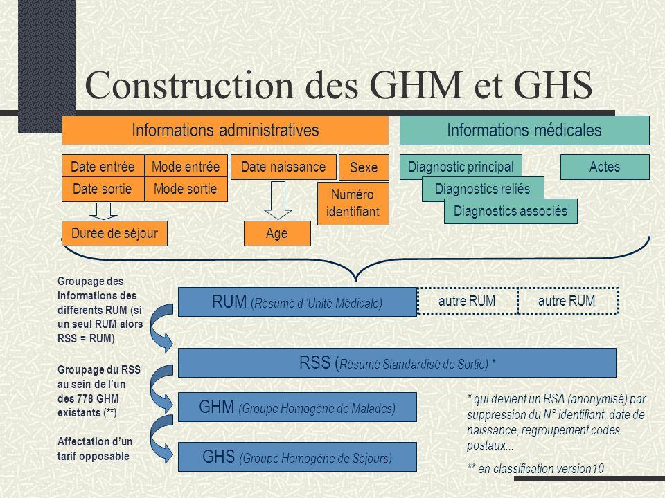 G.H.M.Groupes Homogènes de Malades G.H.S.
