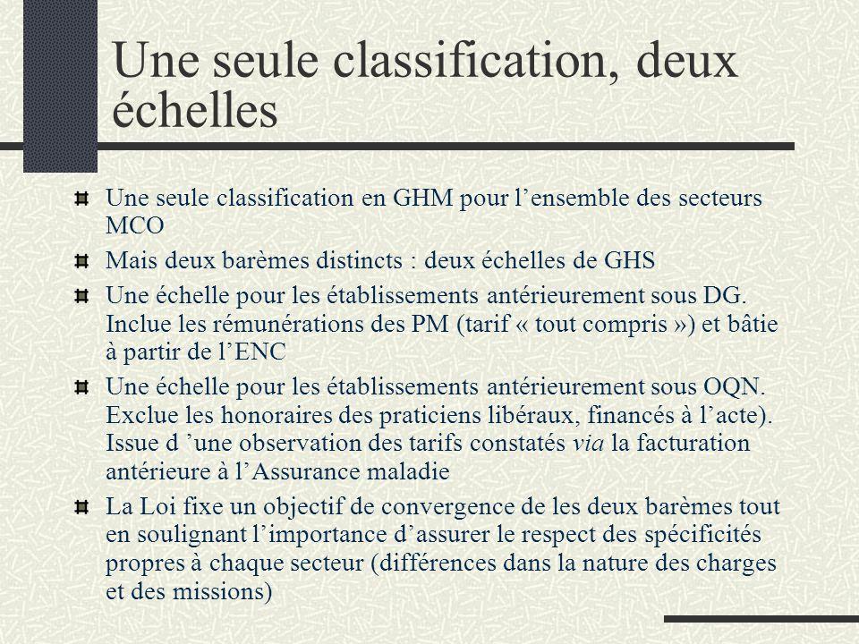 Une seule classification, deux échelles Une seule classification en GHM pour lensemble des secteurs MCO Mais deux barèmes distincts : deux échelles de