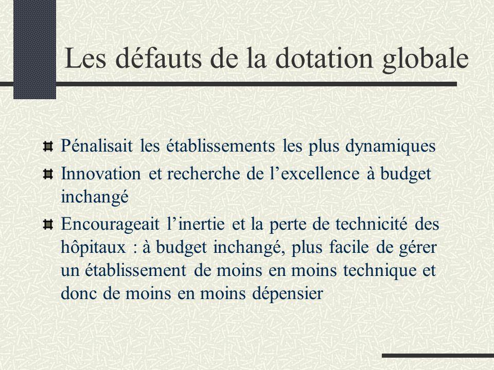 Les défauts de la dotation globale Pénalisait les établissements les plus dynamiques Innovation et recherche de lexcellence à budget inchangé Encourag