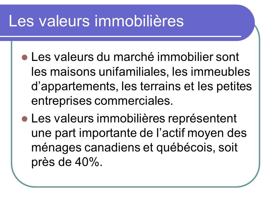 Les valeurs immobilières Les valeurs du marché immobilier sont les maisons unifamiliales, les immeubles dappartements, les terrains et les petites entreprises commerciales.