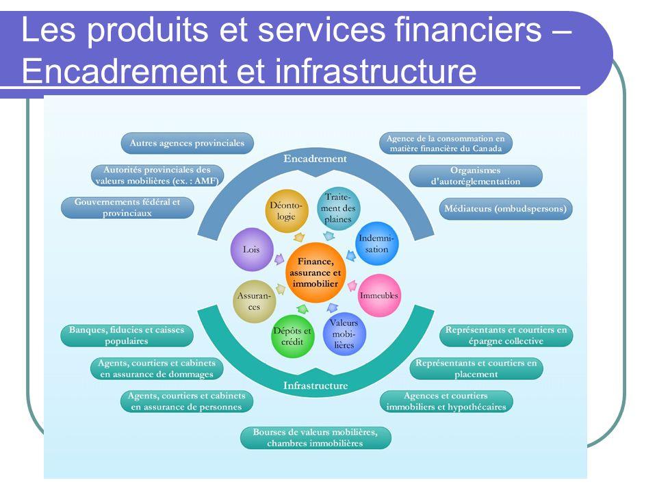 Les produits et services financiers – Encadrement et infrastructure