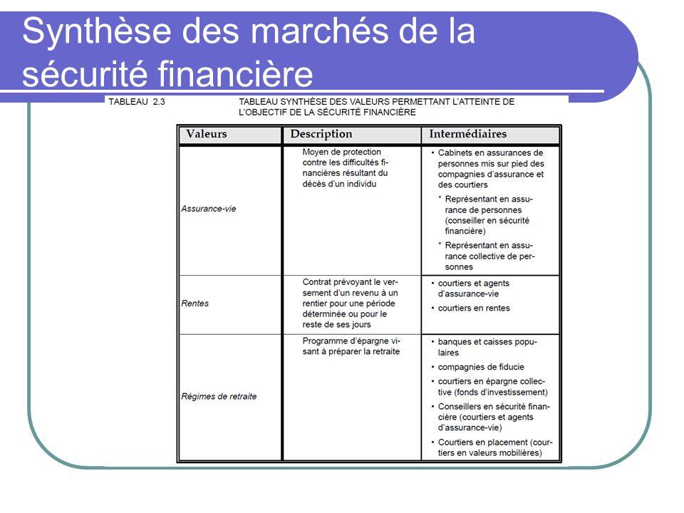 Synthèse des marchés de la sécurité financière