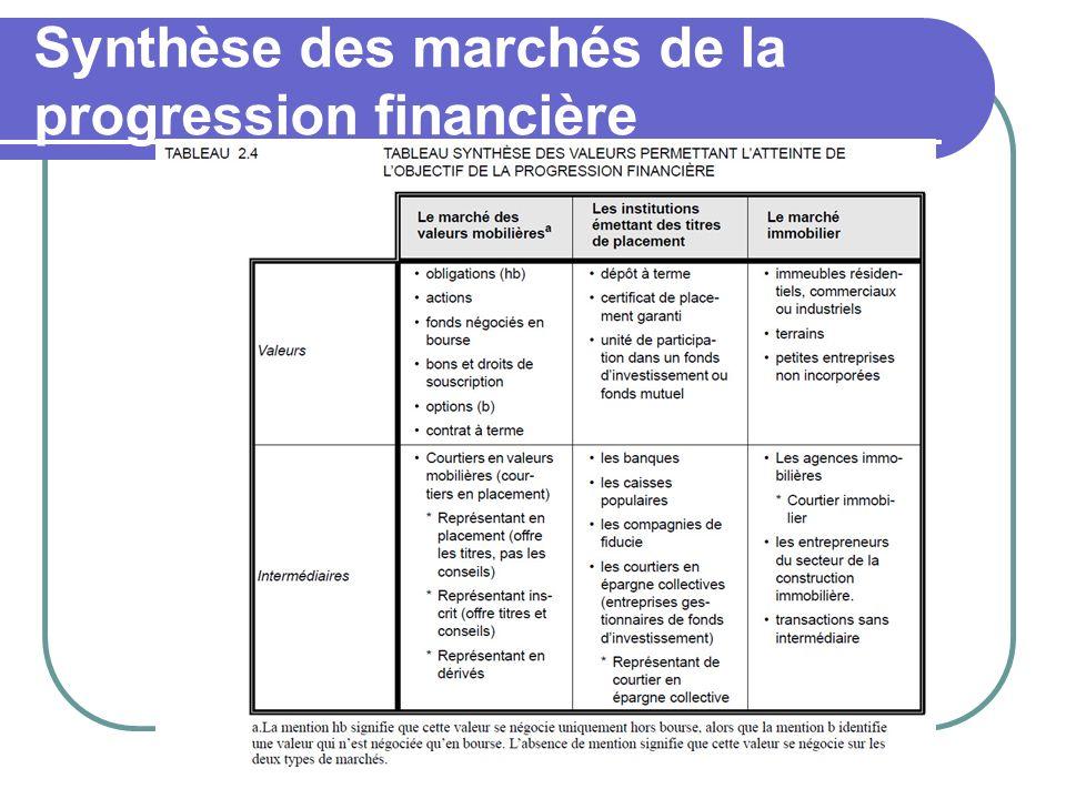 Synthèse des marchés de la progression financière