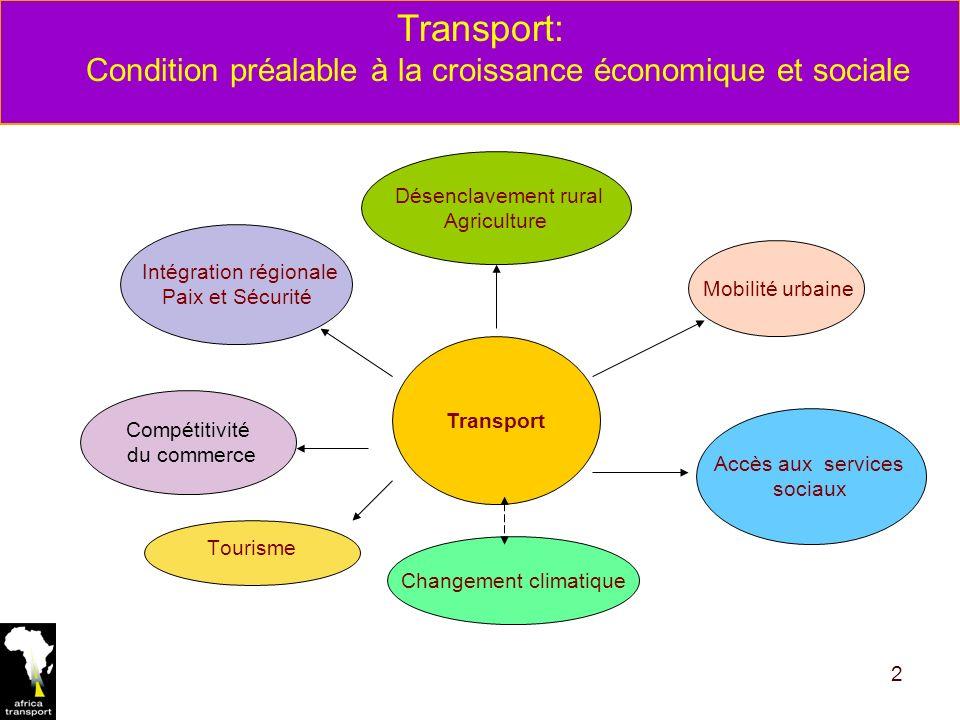 2 Transport Mobilité urbaine Intégration régionale Paix et Sécurité Compétitivité du commerce Accès aux services sociaux Désenclavement rural Agriculture Changement climatique Tourisme Transport: Condition préalable à la croissance économique et sociale