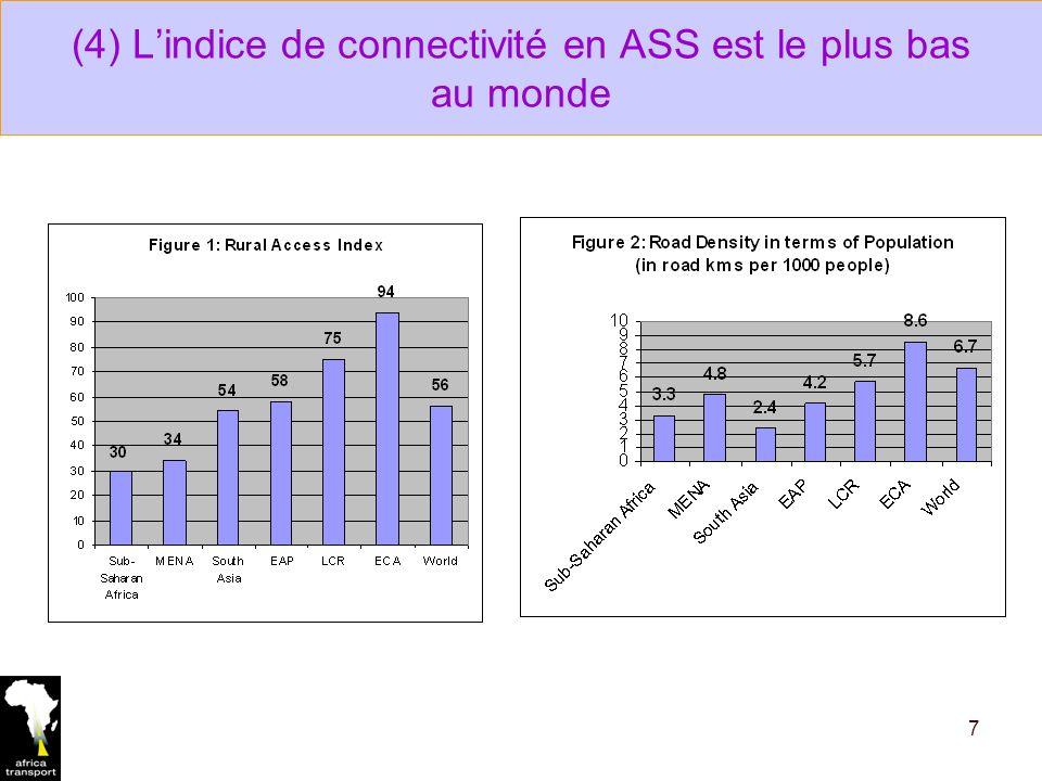 (4) Lindice de connectivité en ASS est le plus bas au monde 7