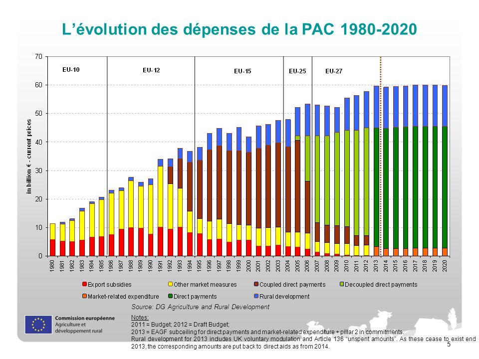 5 Lévolution des dépenses de la PAC 1980-2020 Source: DG Agriculture and Rural Development Notes: 2011 = Budget; 2012 = Draft Budget; 2013 = EAGF subceiling for direct payments and market-related expenditure + pillar 2 in commitments.
