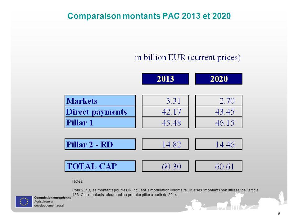 7 Plan de lexposé 1.Processus de réforme de la PAC 2.