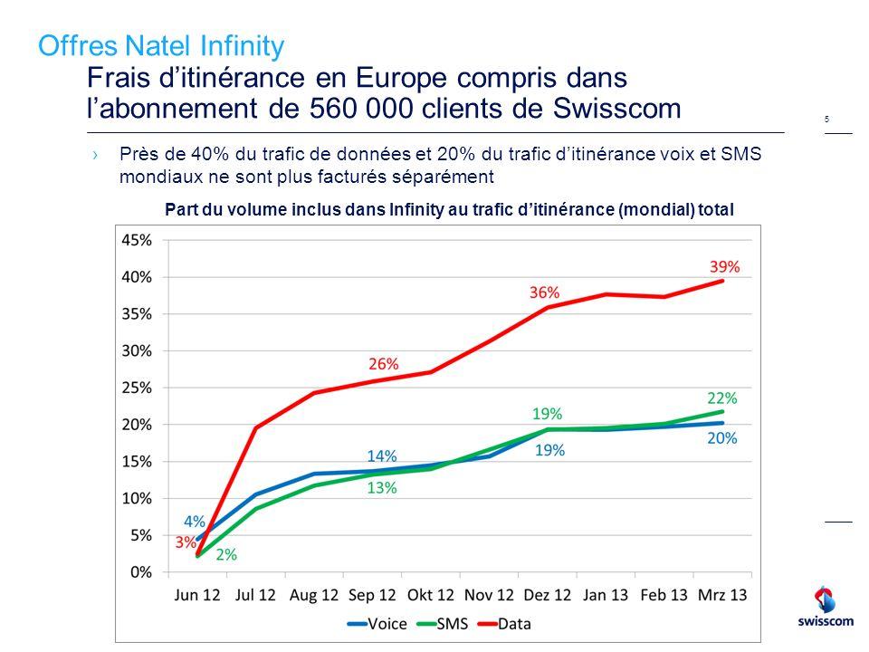 5 Offres Natel Infinity Frais ditinérance en Europe compris dans labonnement de 560 000 clients de Swisscom Près de 40% du trafic de données et 20% du