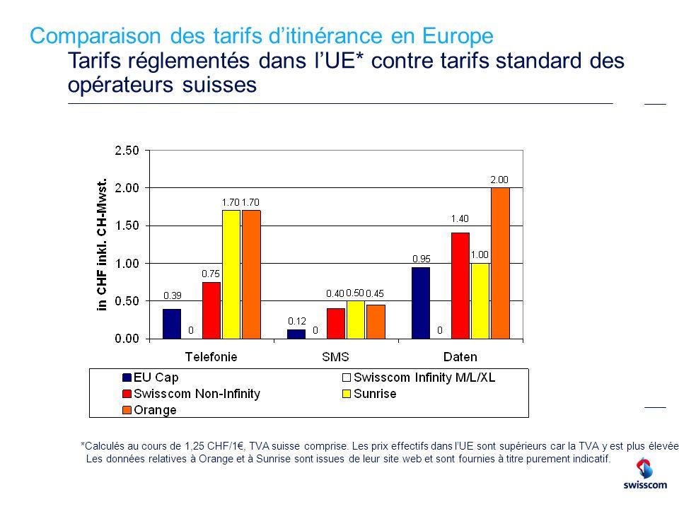 Comparaison des tarifs ditinérance en Europe Tarifs réglementés dans lUE* contre tarifs standard des opérateurs suisses *Calculés au cours de 1,25 CHF