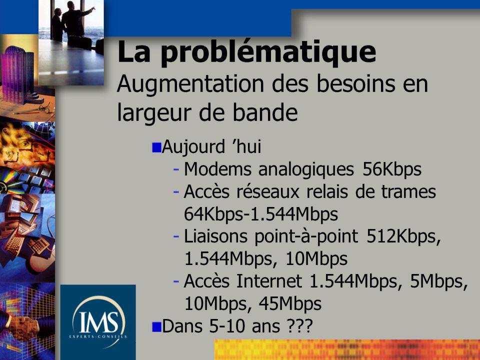 Aujourd hui -Modems analogiques 56Kbps -Accès réseaux relais de trames 64Kbps-1.544Mbps -Liaisons point-à-point 512Kbps, 1.544Mbps, 10Mbps -Accès Internet 1.544Mbps, 5Mbps, 10Mbps, 45Mbps Dans 5-10 ans ??.