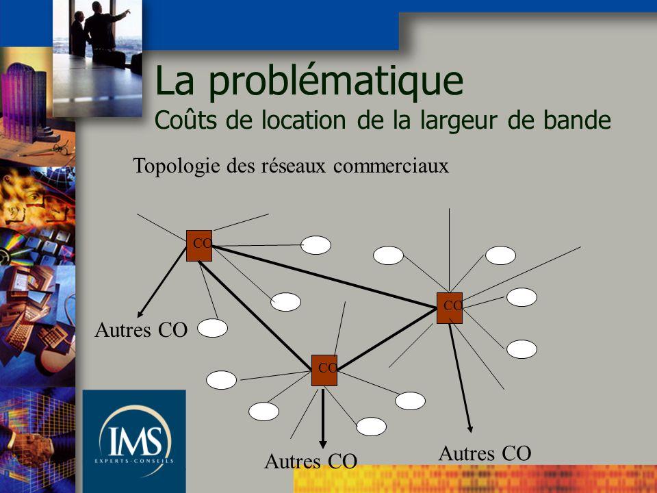 Topologie des réseaux commerciaux CO Autres CO La problématique Coûts de location de la largeur de bande