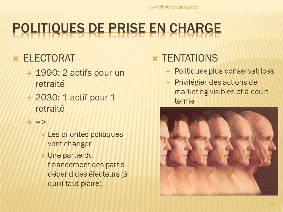 ELECTORAT 1990: 2 actifs pour un retraité 2030: 1 actif pour 1 retraité => Les priorités politiques vont changer Une partie du financement des partis