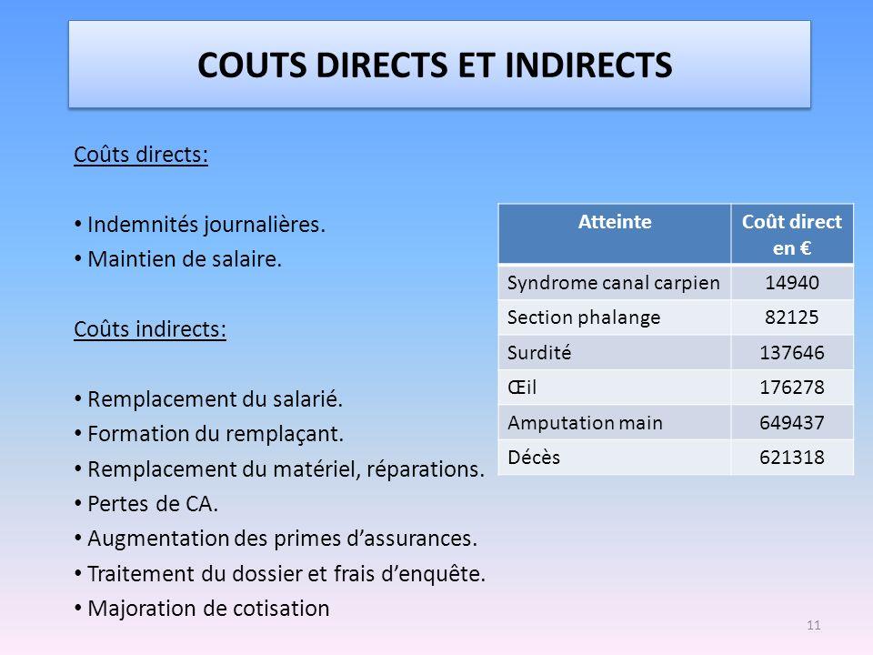 COUTS DIRECTS ET INDIRECTS Coûts directs: Indemnités journalières. Maintien de salaire. Coûts indirects: Remplacement du salarié. Formation du remplaç