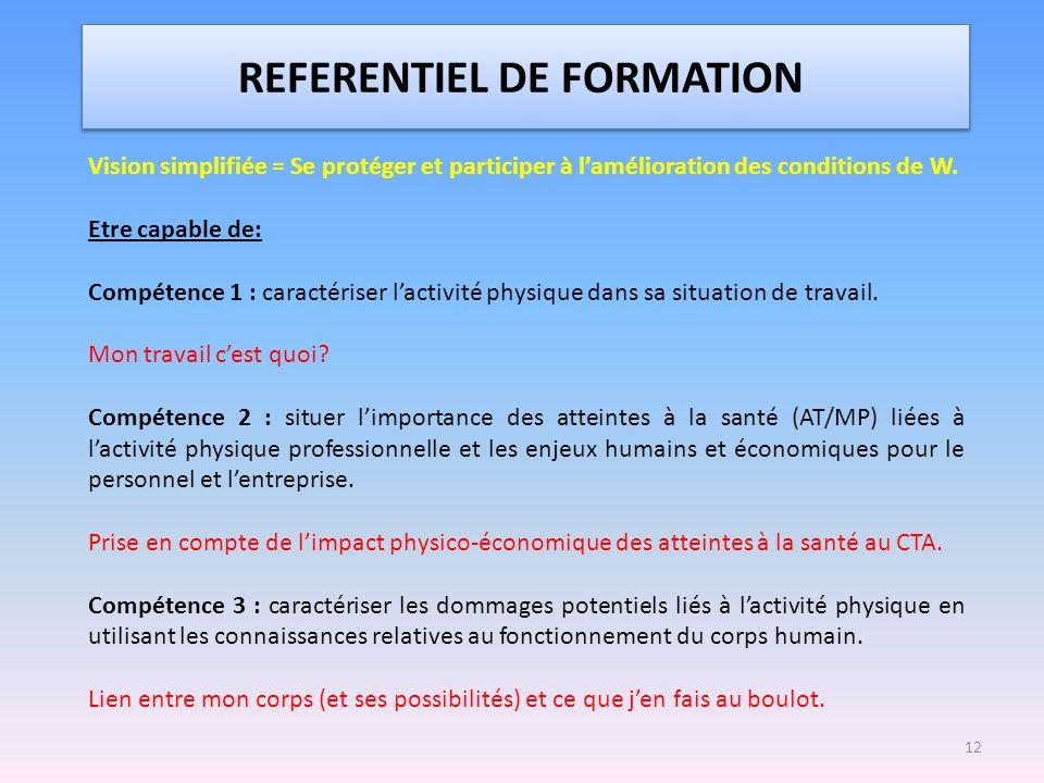 REFERENTIEL DE FORMATION Vision simplifiée = Se protéger et participer à lamélioration des conditions de W. Etre capable de: Compétence 1 : caractéris