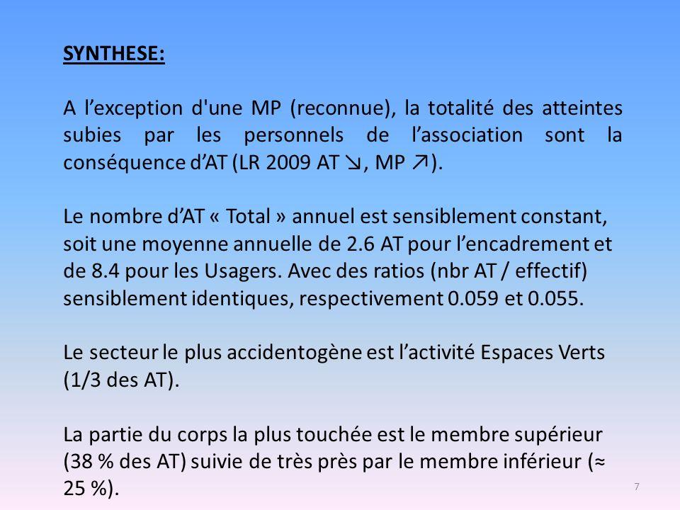 7 SYNTHESE: A lexception d'une MP (reconnue), la totalité des atteintes subies par les personnels de lassociation sont la conséquence dAT (LR 2009 AT,