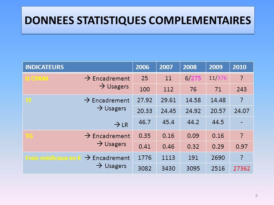 DONNEES STATISTIQUES COMPLEMENTAIRES 8 INDICATEURS20062007200820092010 IJ CPAM Encadrement MMMMMMMMMMMM Usagers 25116/275 11/376 ? 1001127671243 TF En