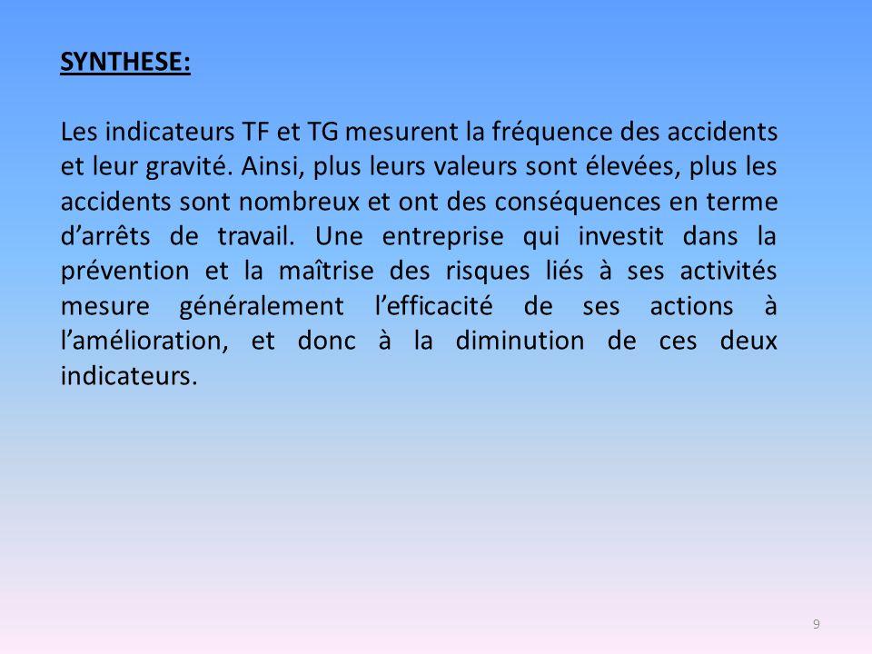9 SYNTHESE: Les indicateurs TF et TG mesurent la fréquence des accidents et leur gravité. Ainsi, plus leurs valeurs sont élevées, plus les accidents s