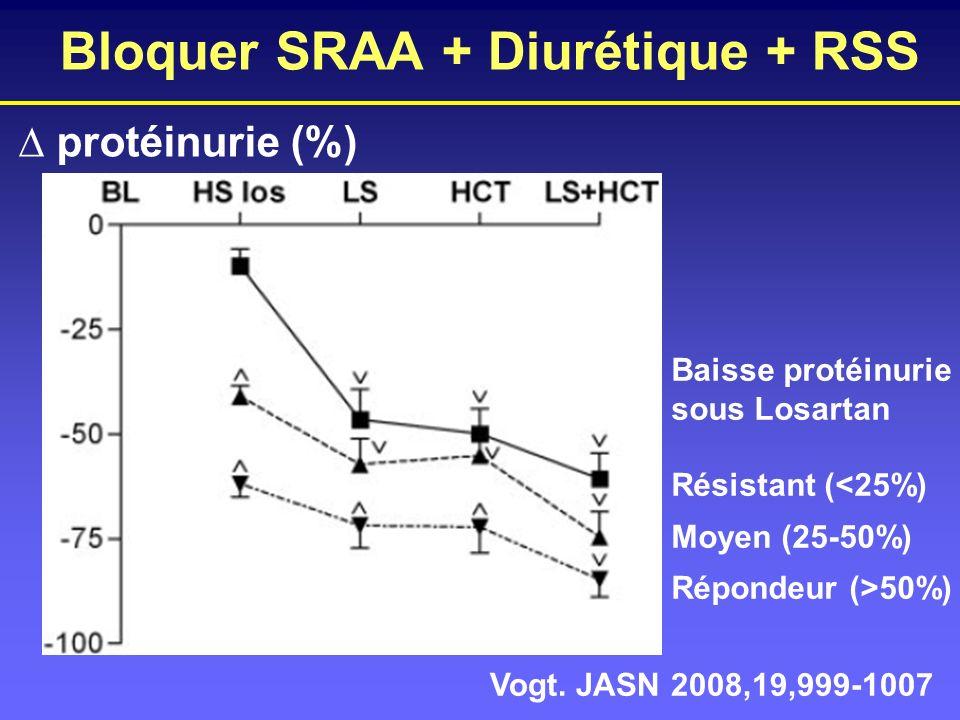 Bloquer SRAA + Diurétique + RSS Vogt. JASN 2008,19,999-1007 protéinurie (%) Baisse protéinurie sous Losartan Résistant (<25%) Moyen (25-50%) Répondeur