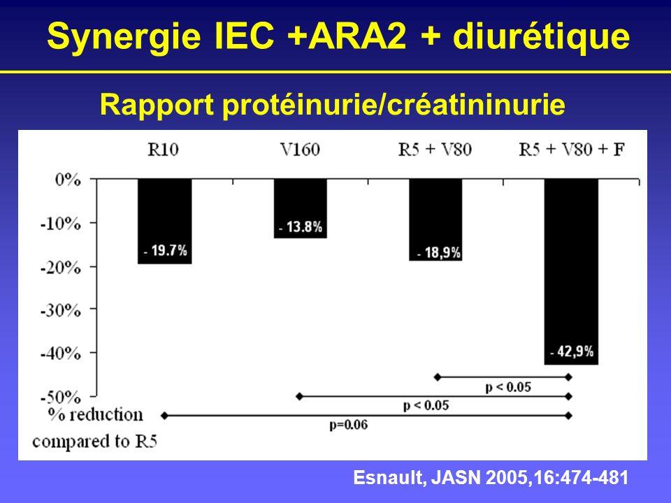Synergie IEC +ARA2 + diurétique Esnault, JASN 2005,16:474-481 Rapport protéinurie/créatininurie