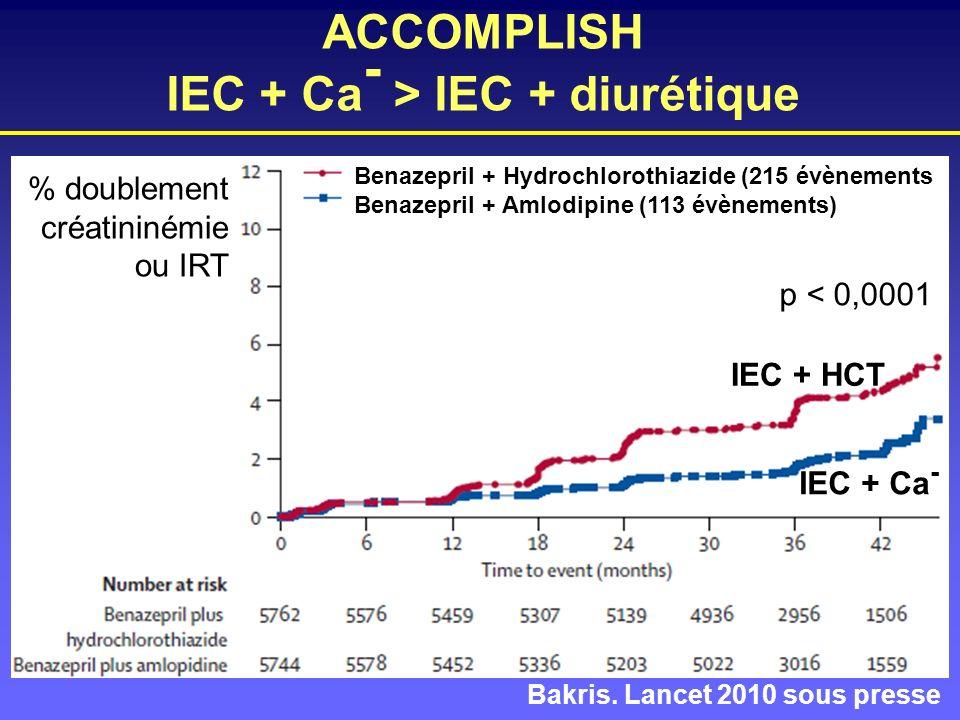 ACCOMPLISH IEC + Ca - > IEC + diurétique Bakris. Lancet 2010 sous presse IEC + HCT IEC + Ca - % doublement créatininémie ou IRT Benazepril + Hydrochlo