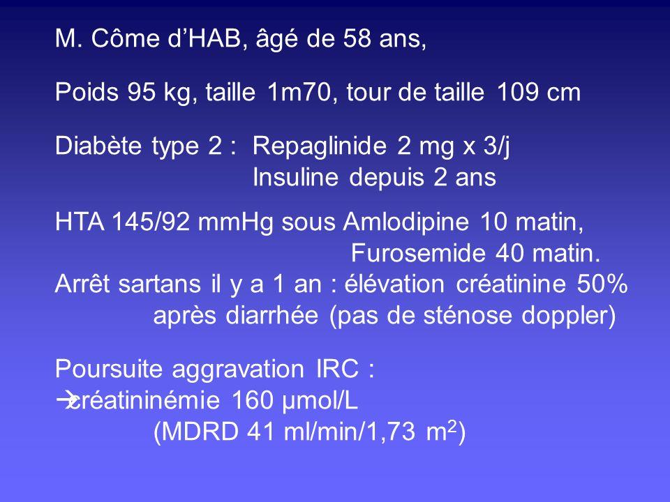 Biologie: Créatinine 160 µmol/L, Glycémie 6,8 mmol/L, Cholestérol total 2,3 g, triglycéride 2,1 g/L, HDLc 0,33 g, LDLc 1,55 g/L Hb 11,3 g/100ml, CRP 7, Protéinurie : 1,2 g/g créatininurie, 70% albumine Natriurèse 192, Kaliurèse 45 mmol/24h Echodoppler : Deux petits reins dédifférenciés, Contour régulier, pas de dilatation, Pas de sténose, IR 0,75 FO: rétinopathie diabétique, poursuite laser