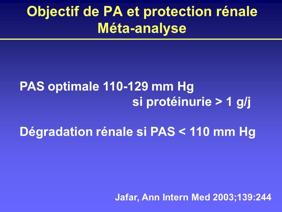 Objectif de PA et protection rénale Méta-analyse PAS optimale 110-129 mm Hg si protéinurie > 1 g/j Dégradation rénale si PAS < 110 mm Hg Jafar, Ann In