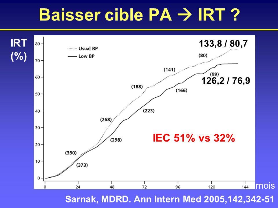 IRT (%) mois Sarnak, MDRD. Ann Intern Med 2005,142,342-51 133,8 / 80,7 126,2 / 76,9 IEC 51% vs 32% Baisser cible PA IRT ?