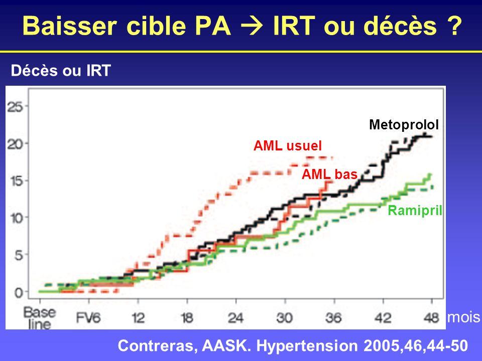 Baisser cible PA IRT ou décès ? Décès ou IRT mois Contreras, AASK. Hypertension 2005,46,44-50 AML usuel AML bas Metoprolol Ramipril