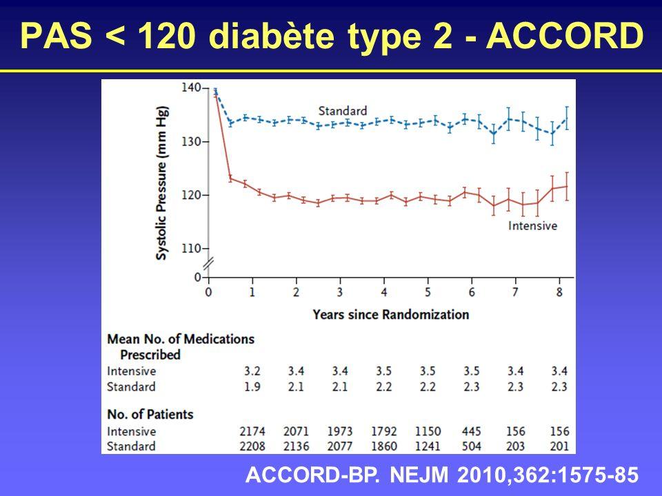 ACCORD-BP. NEJM 2010,362:1575-85 PAS < 120 diabète type 2 - ACCORD