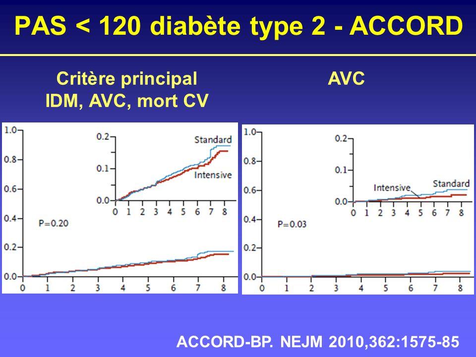 Critère principalAVC IDM, AVC, mort CV ACCORD-BP. NEJM 2010,362:1575-85