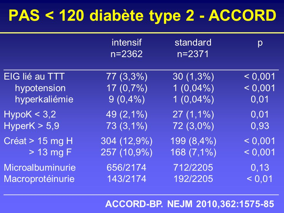 PAS < 120 diabète type 2 - ACCORD intensifstandardp n=2362n=2371 ____________________________________________________ EIG lié au TTT77 (3,3%)30 (1,3%)
