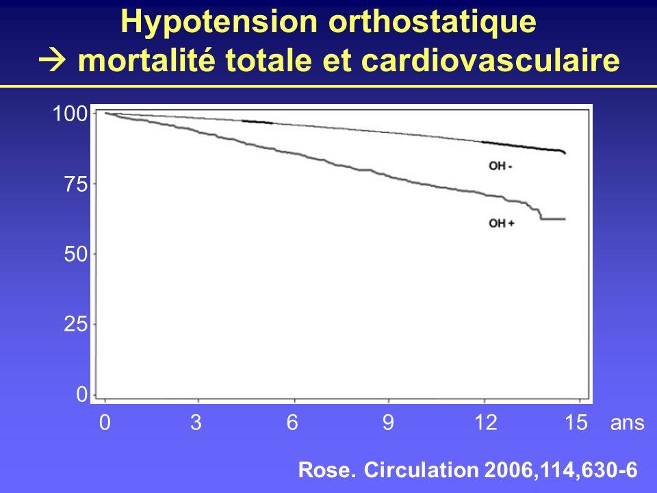 Hypotension orthostatique mortalité totale et cardiovasculaire Rose. Circulation 2006,114,630-6 100 75 50 25 0 03691215ans