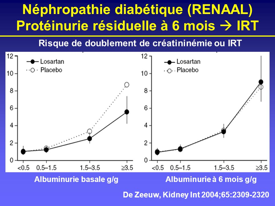 De Zeeuw, Kidney Int 2004;65:2309-2320 Néphropathie diabétique (RENAAL) Protéinurie résiduelle à 6 mois IRT Risque de doublement de créatininémie ou I