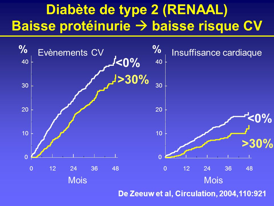 Diabète de type 2 (RENAAL) Baisse protéinurie baisse risque CV Evènements CVInsuffisance cardiaque 012243648 Mois 0 10 20 30 40 % >30% <0% 012243648 M