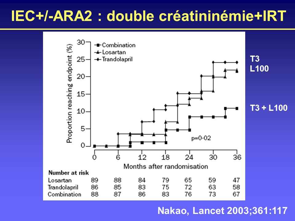 IEC+/-ARA2 : double créatininémie+IRT Nakao, Lancet 2003;361:117 T3 L100 T3 + L100