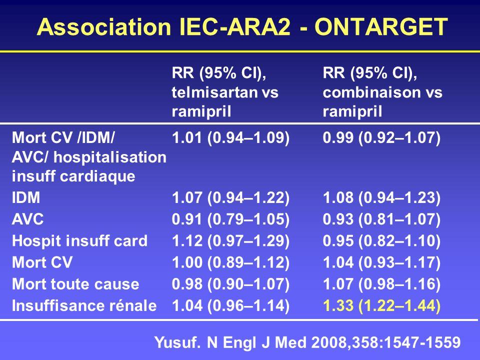 Yusuf. N Engl J Med 2008,358:1547-1559 Association IEC-ARA2 - ONTARGET RR (95% CI), telmisartan vs ramipril RR (95% CI), combinaison vs ramipril Mort