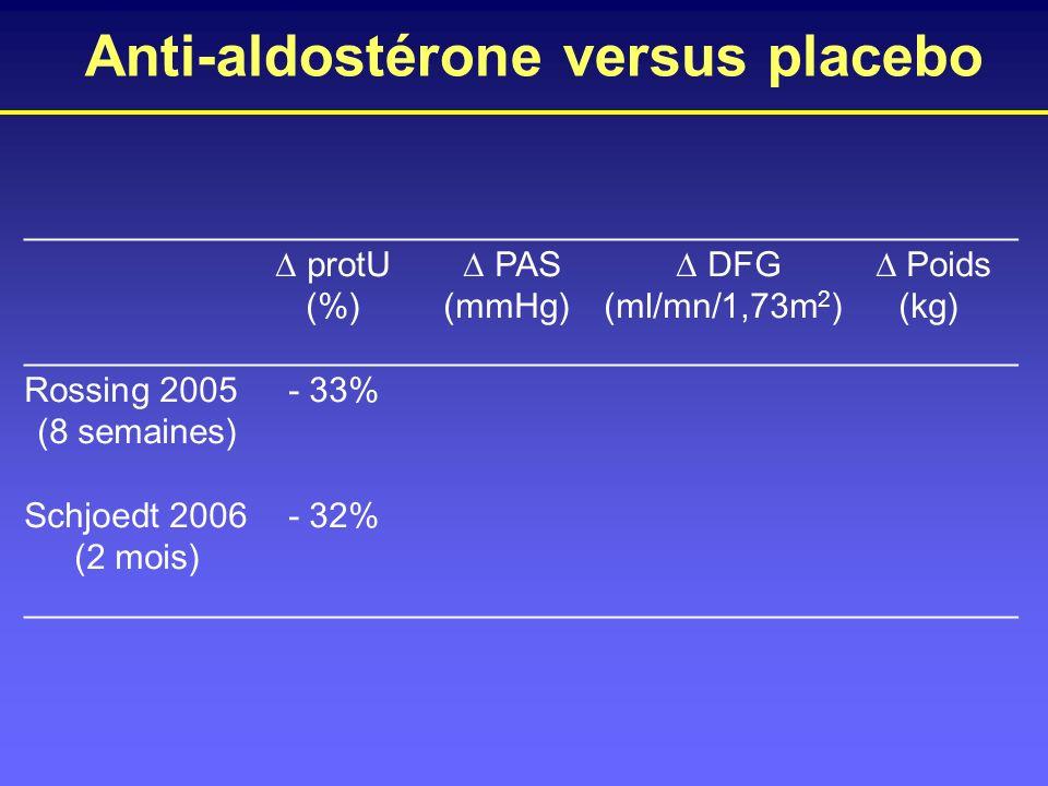 Anti-aldostérone versus placebo ___________________________________________________ protU PAS DFG Poids (%)(mmHg)(ml/mn/1,73m 2 )(kg) ________________