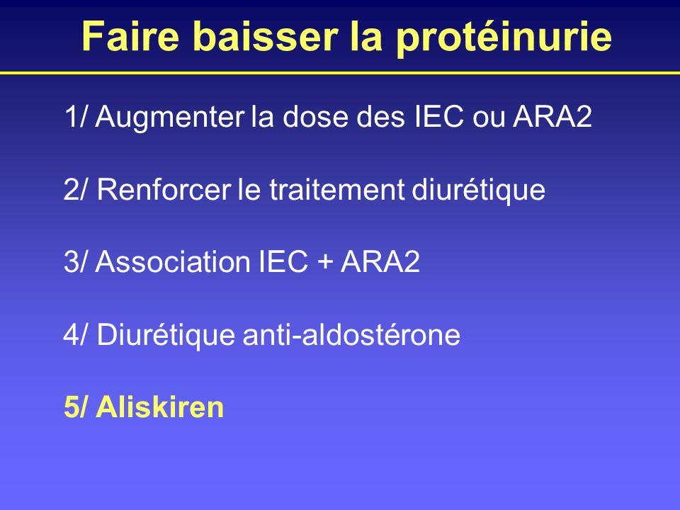 1/ Augmenter la dose des IEC ou ARA2 2/ Renforcer le traitement diurétique 3/ Association IEC + ARA2 4/ Diurétique anti-aldostérone 5/ Aliskiren Faire