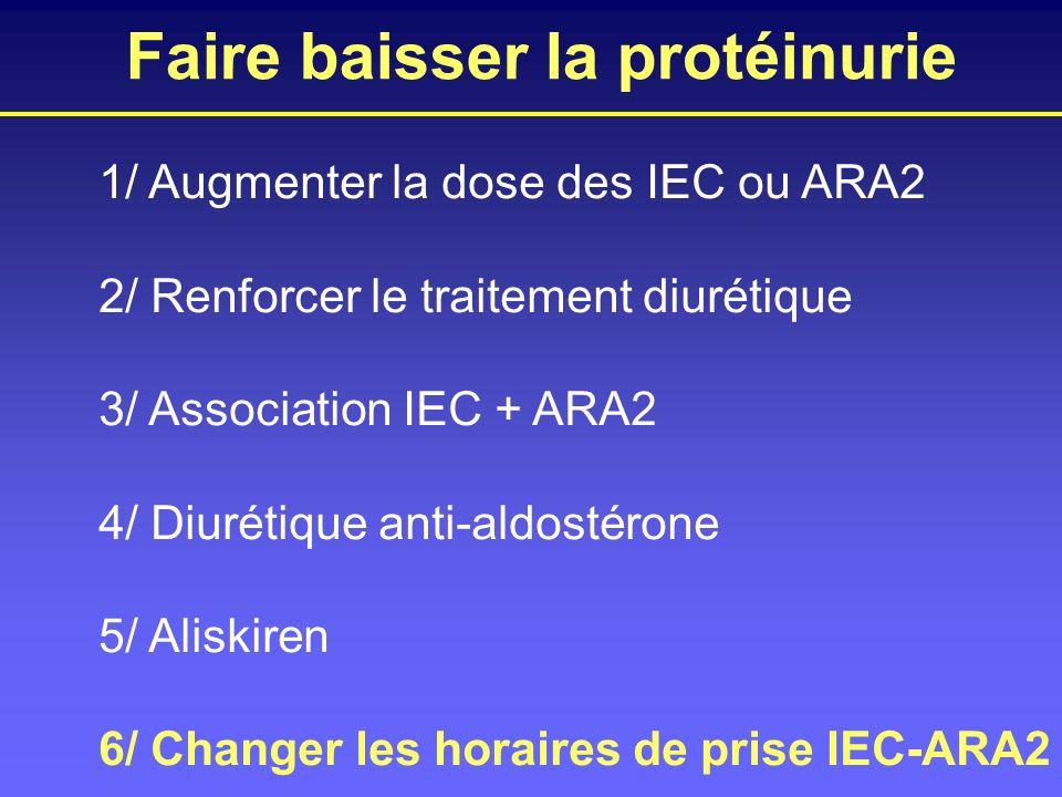 1/ Augmenter la dose des IEC ou ARA2 2/ Renforcer le traitement diurétique 3/ Association IEC + ARA2 4/ Diurétique anti-aldostérone 5/ Aliskiren 6/ Ch