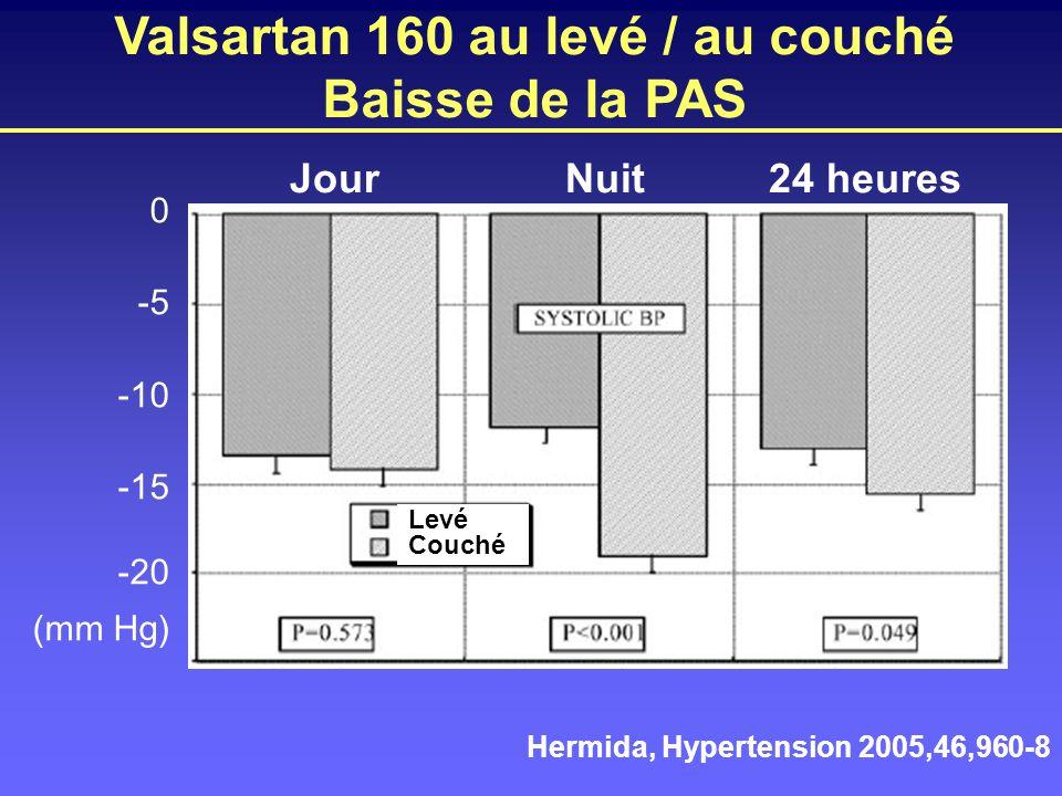 Valsartan 160 au levé / au couché Baisse de la PAS 0 -5 -10 -15 -20 (mm Hg) Levé Couché Hermida, Hypertension 2005,46,960-8 JourNuit24 heures