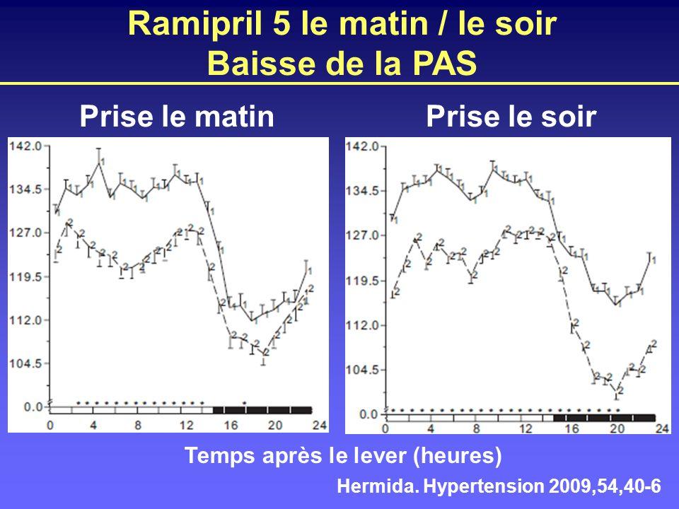 Ramipril 5 le matin / le soir Baisse de la PAS Hermida. Hypertension 2009,54,40-6 Temps après le lever (heures) Prise le matin Prise le soir