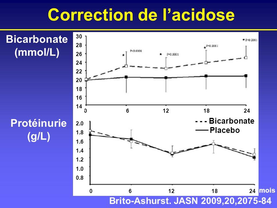 Correction de lacidose Bicarbonate (mmol/L) Protéinurie (g/L) Brito-Ashurst. JASN 2009,20,2075-84 2.0 1.8 1.6 1.4 1.2 1.0 0.8 - - - Bicarbonate Placeb