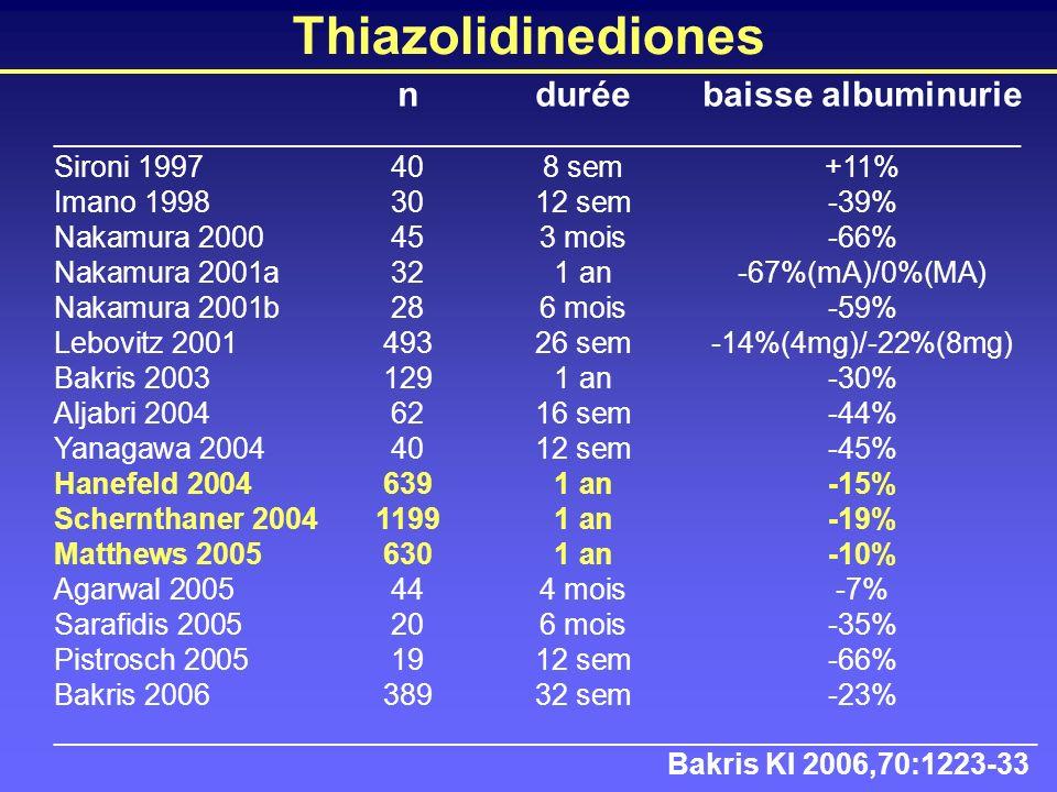 Thiazolidinediones Bakris KI 2006,70:1223-33 nduréebaisse albuminurie ___________________________________________________________ Sironi 1997408 sem+1
