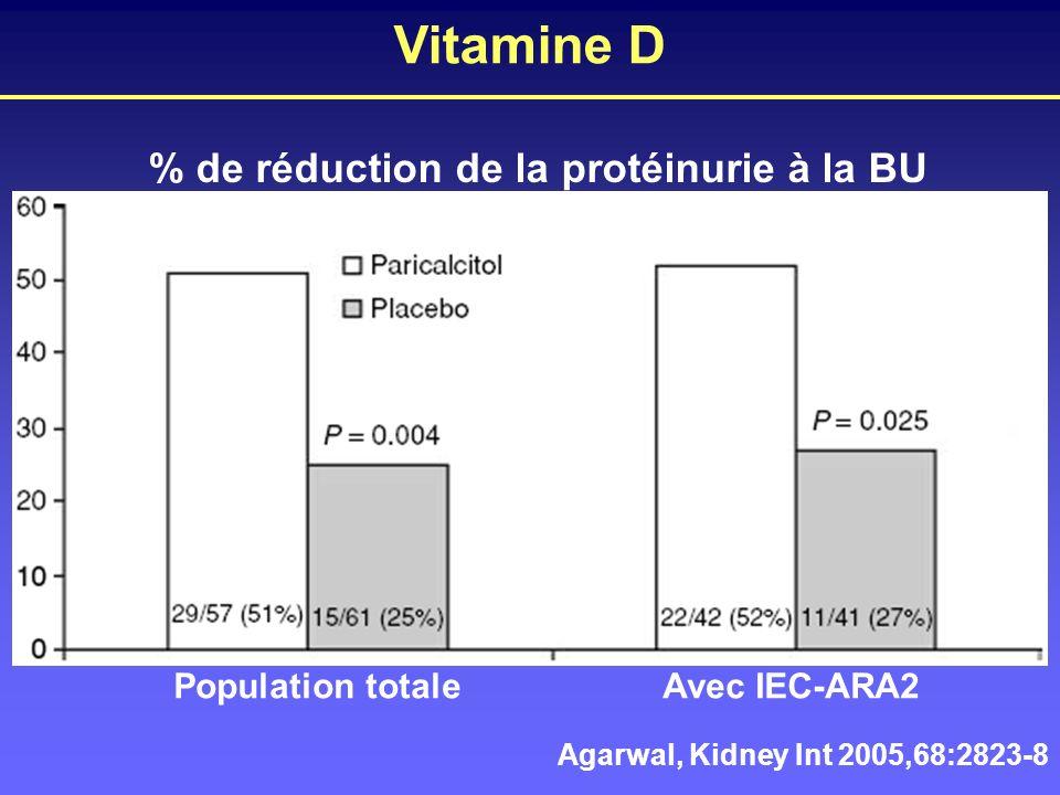 Vitamine D Agarwal, Kidney Int 2005,68:2823-8 % de réduction de la protéinurie à la BU Population totaleAvec IEC-ARA2
