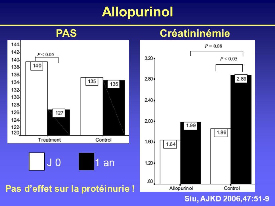 Allopurinol Siu, AJKD 2006,47:51-9 PASCréatininémie J 01 an Pas deffet sur la protéinurie !