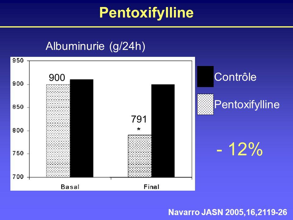 Pentoxifylline Navarro JASN 2005,16,2119-26 Albuminurie (g/24h) Contrôle Pentoxifylline 791 900 - 12%