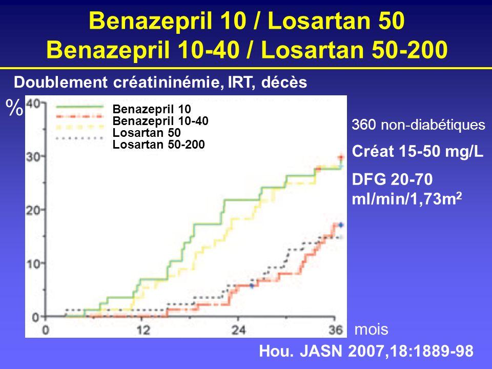 Benazepril 10 / Losartan 50 Benazepril 10-40 / Losartan 50-200 Benazepril 10 Benazepril 10-40 Losartan 50 Losartan 50-200 Doublement créatininémie, IR