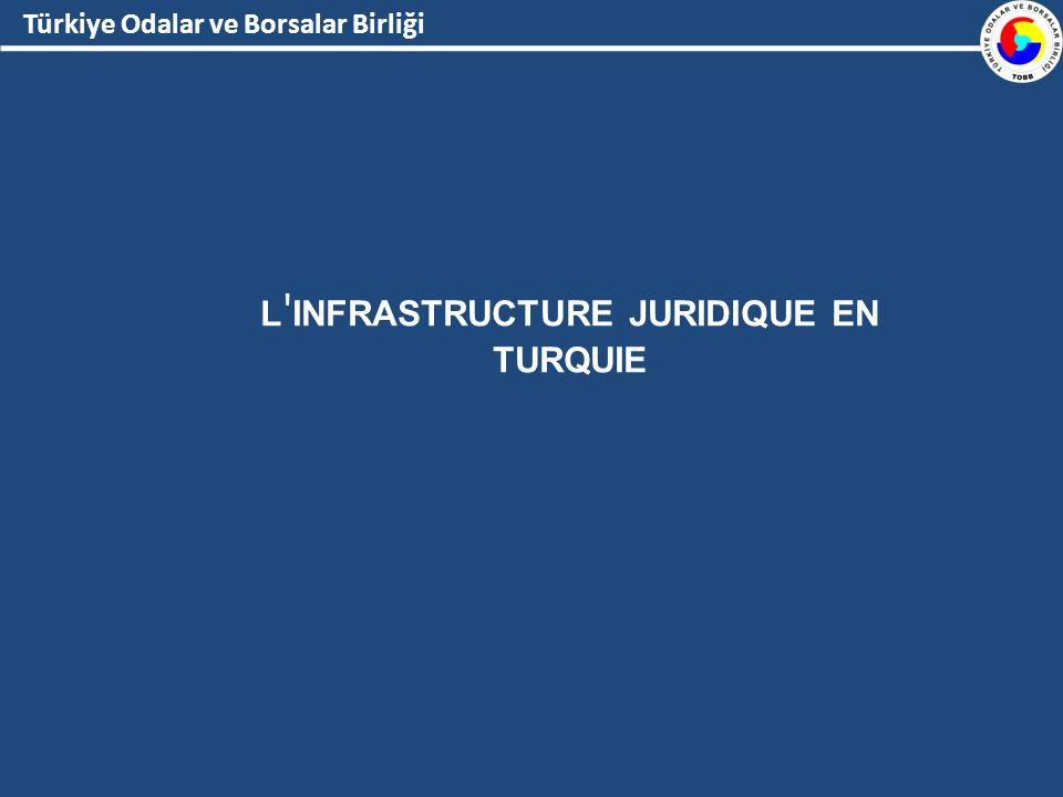 Türkiye Odalar ve Borsalar Birliği L INFRASTRUCTURE JURIDIQUE EN TURQUIE